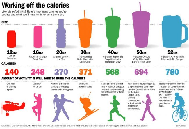 The ideal way to calculate body calories per day: