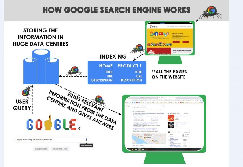 How search engines work in an easy and simple way